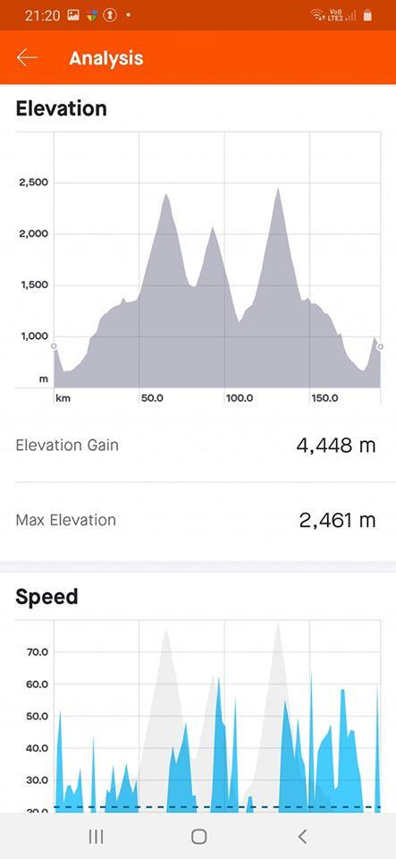 Jest moc! 4448 m w górę i 191 km długości.